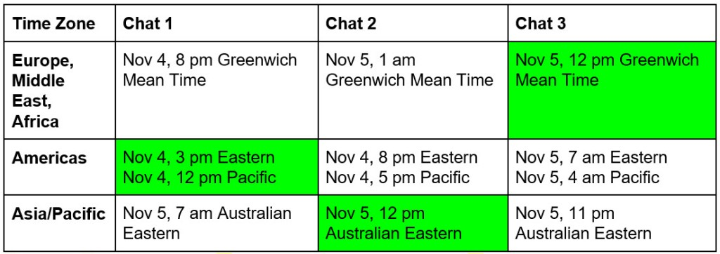 chart of chat times for different global regions